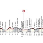 Strade Bianche2017 route