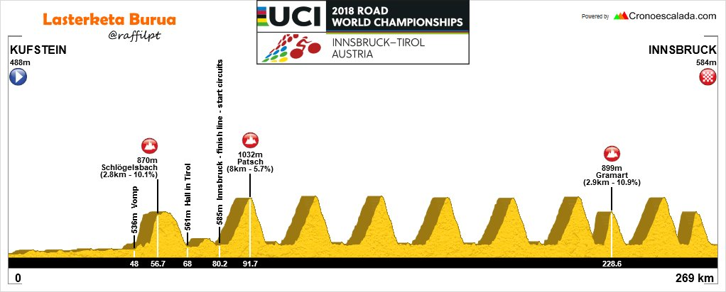 2018 World Championships route