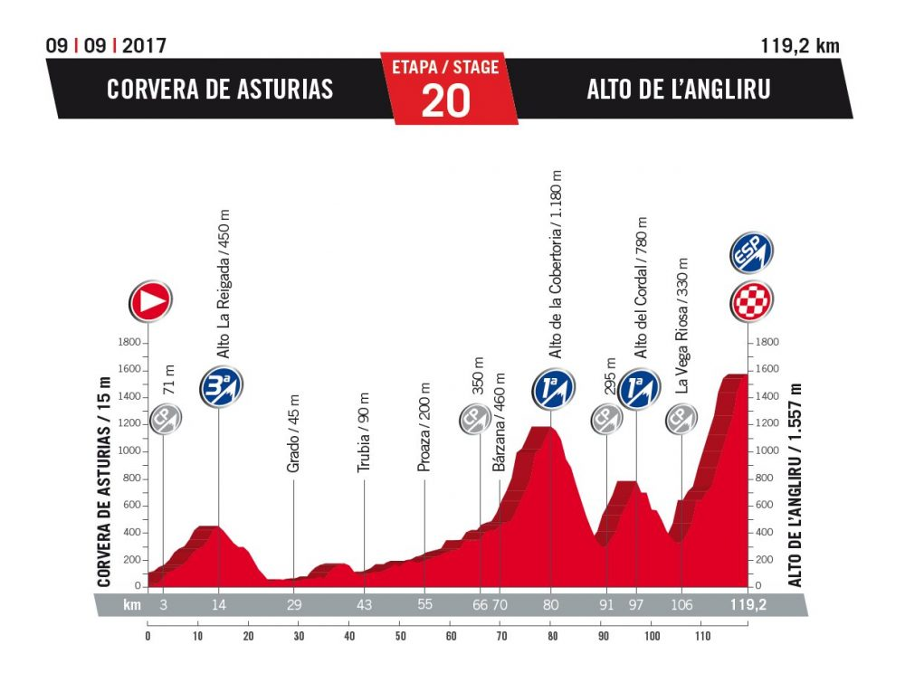 Vuelta 2017 route