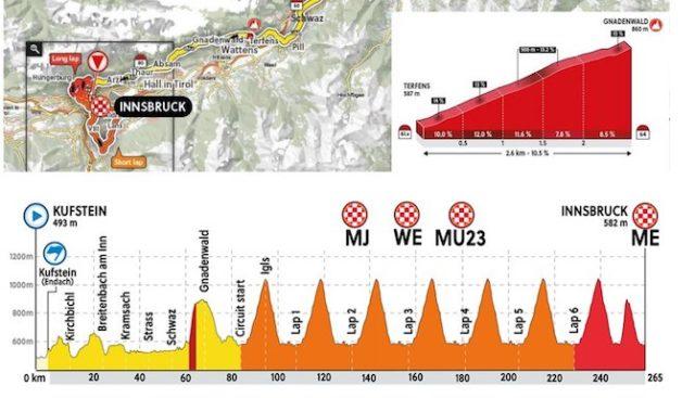 Road World Championships Innsbruck 2018 route