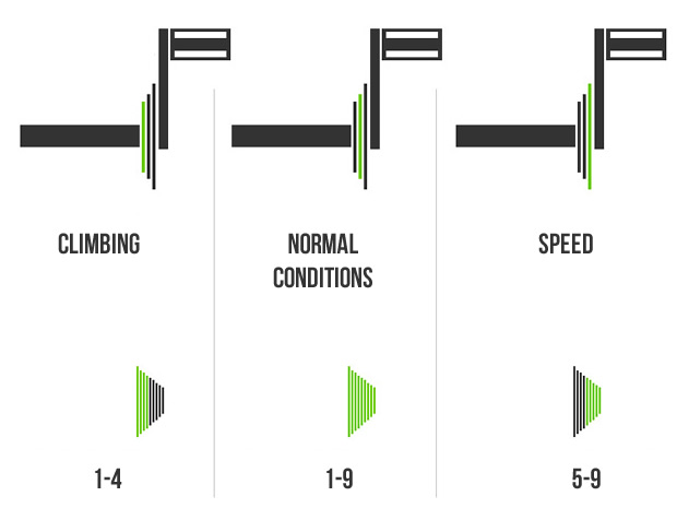 gear shifting