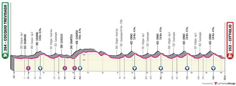 2021 Trofeo Alfredo Binda LIVE STREAM