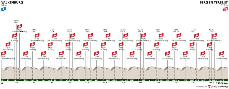 2021 Amstel Gold Race LIVE STREAM