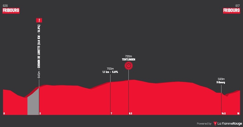 2021 Tour de Romandie LIVE STREAM