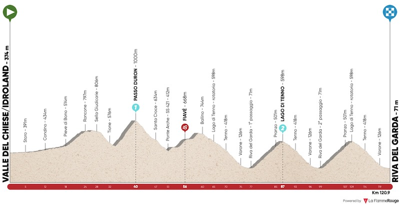 2021 Tour of the Alps LIVE STREAM