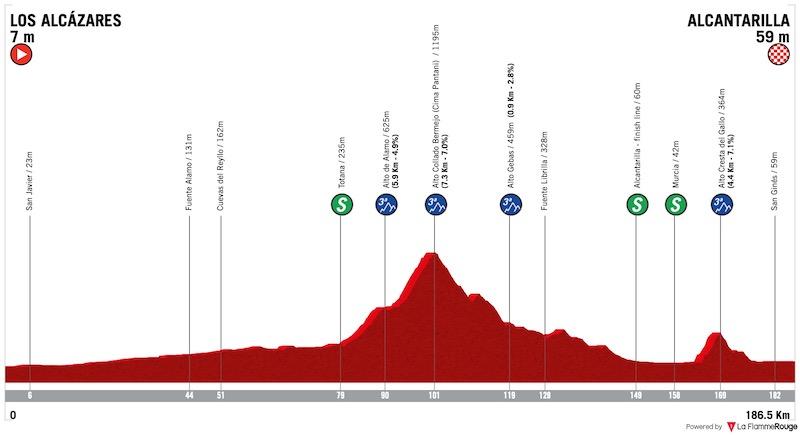 2021 Vuelta a Murcia LIVE STREAM