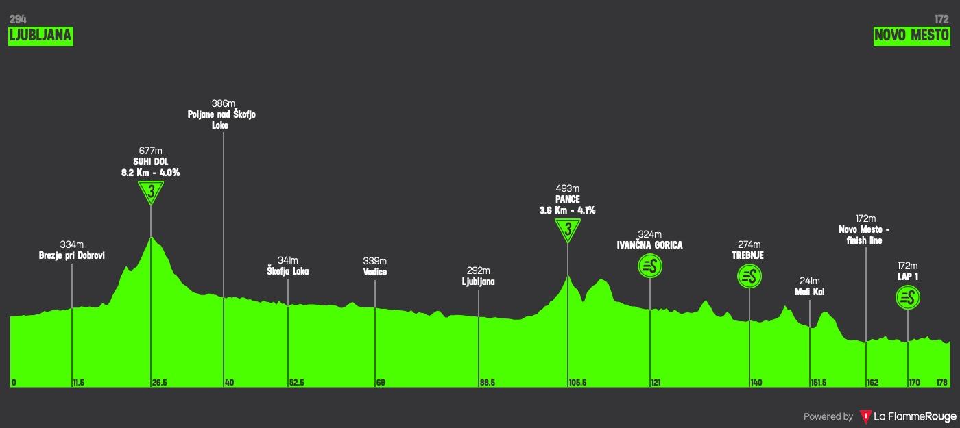 2021 Tour of Slovenia LIVE STREAM