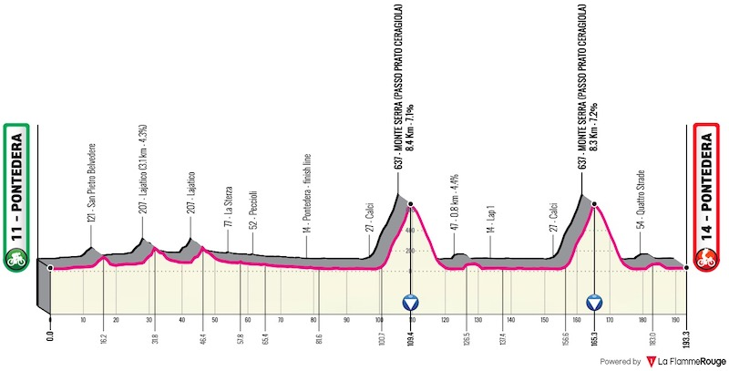 2021 Giro della Toscana LIVE STREAM
