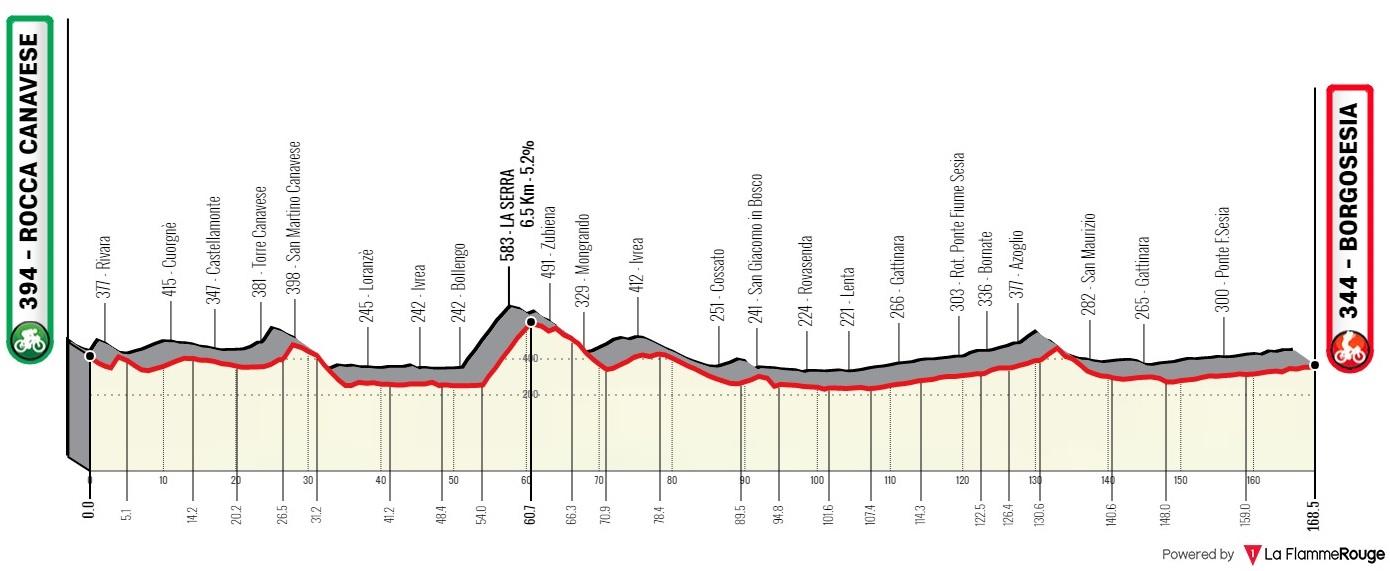 2021 Gran Piemonte LIVE STREAM